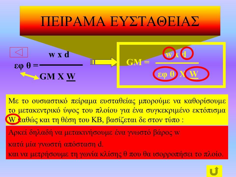 ΠΕΙΡΑΜΑ ΕΥΣΤΑΘΕΙΑΣ w x d εφ θ = GM Χ W w x d GM = εφ θ X W