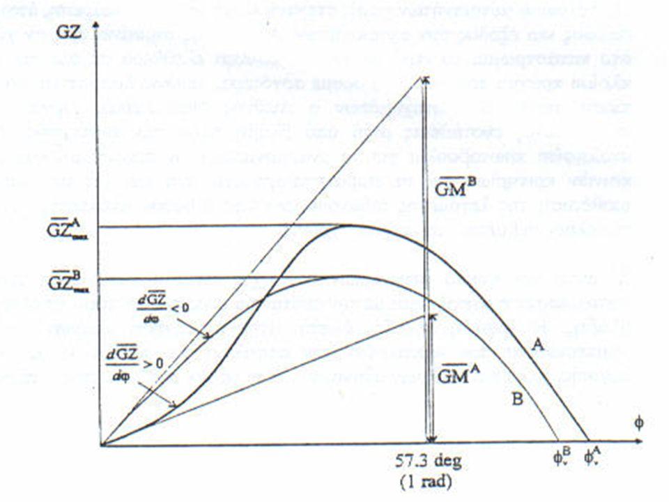 A = 67O οριακή γωνία μηδενισμού του GZ