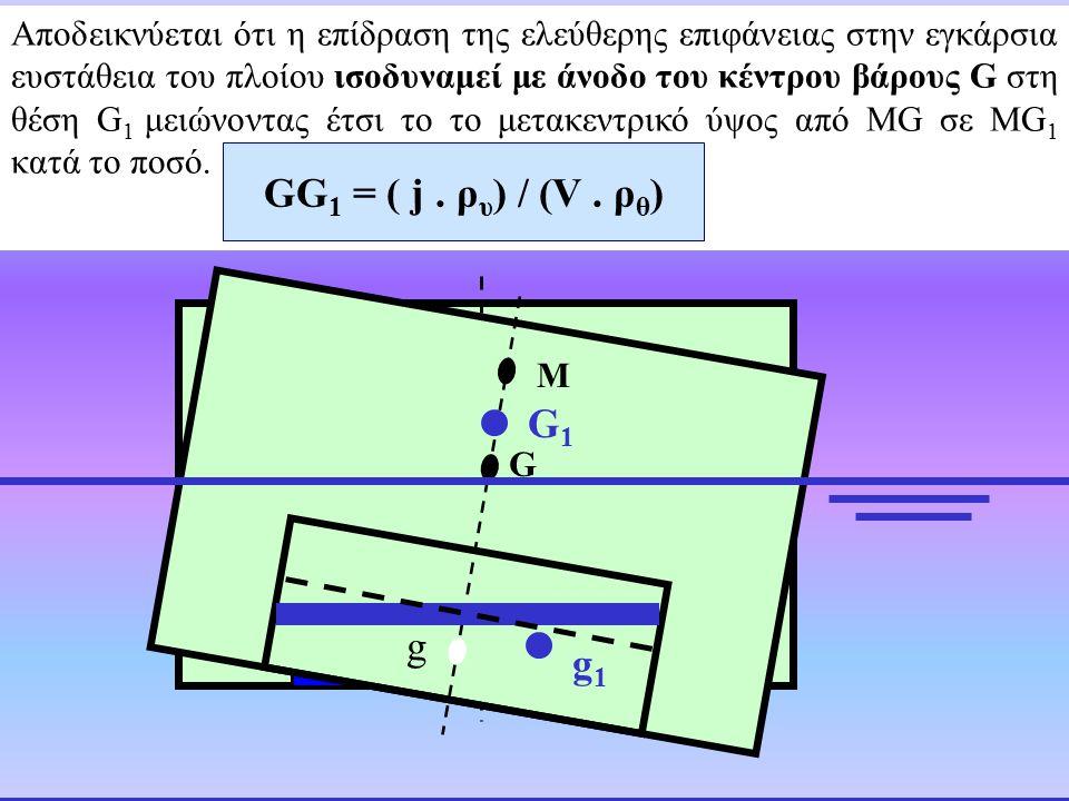 GG1 = ( j . ρυ) / (V . ρθ) M G1 G g g g1