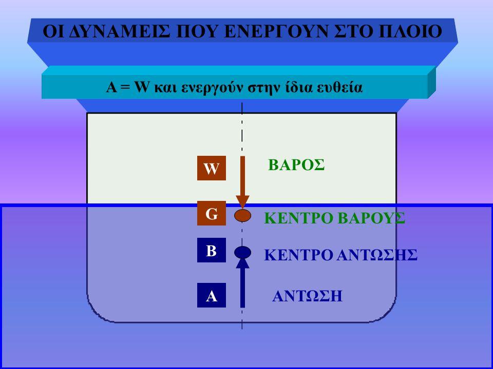 ΟΙ ΔΥΝΑΜΕΙΣ ΠΟΥ ΕΝΕΡΓΟΥΝ ΣΤΟ ΠΛΟΙΟ A = W και ενεργούν στην ίδια ευθεία