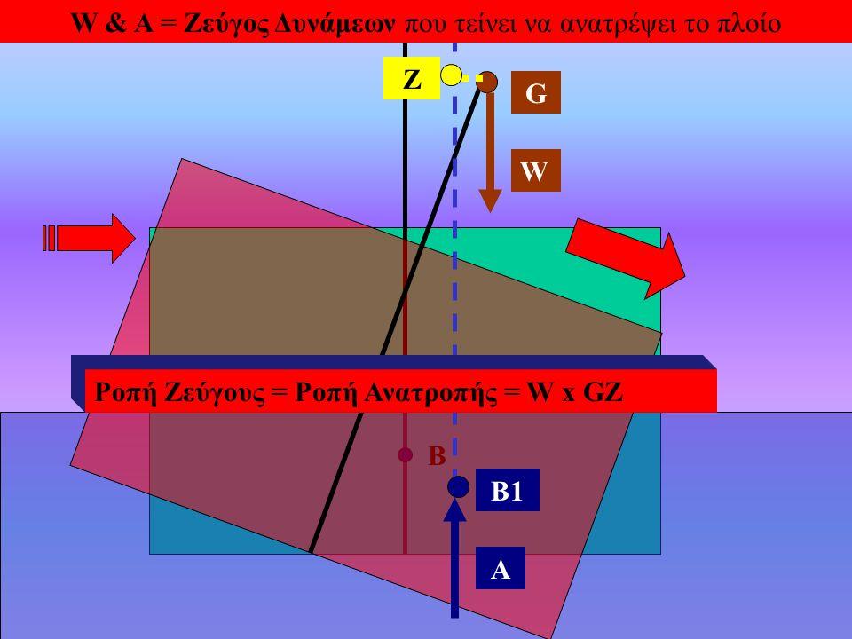 W & A = Ζεύγος Δυνάμεων που τείνει να ανατρέψει το πλοίο