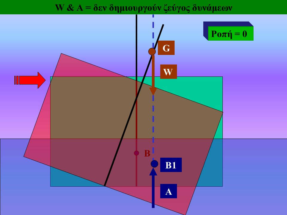 W & A = δεν δημιουργούν ζεύγος δυνάμεων