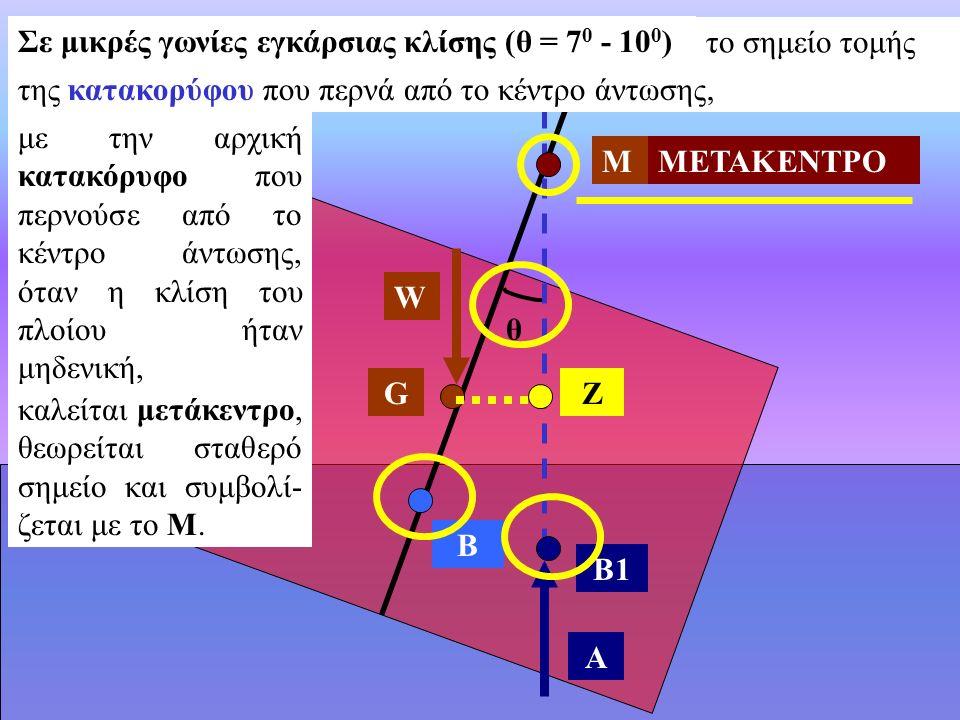 Σε μικρές γωνίες εγκάρσιας κλίσης (θ = 70 - 100)