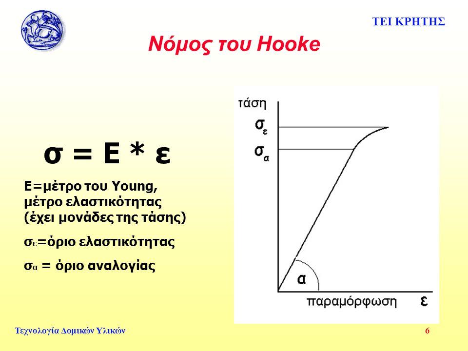 Νόμος του Hooke σ = Ε * ε. Ε=μέτρο του Young, μέτρο ελαστικότητας (έχει μονάδες της τάσης) σε=όριο ελαστικότητας.