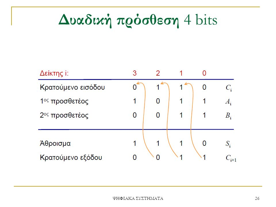 Δυαδική πρόσθεση 4 bits ΨΗΦΙΑΚΑ ΣΥΣΤΗΜΑΤΑ
