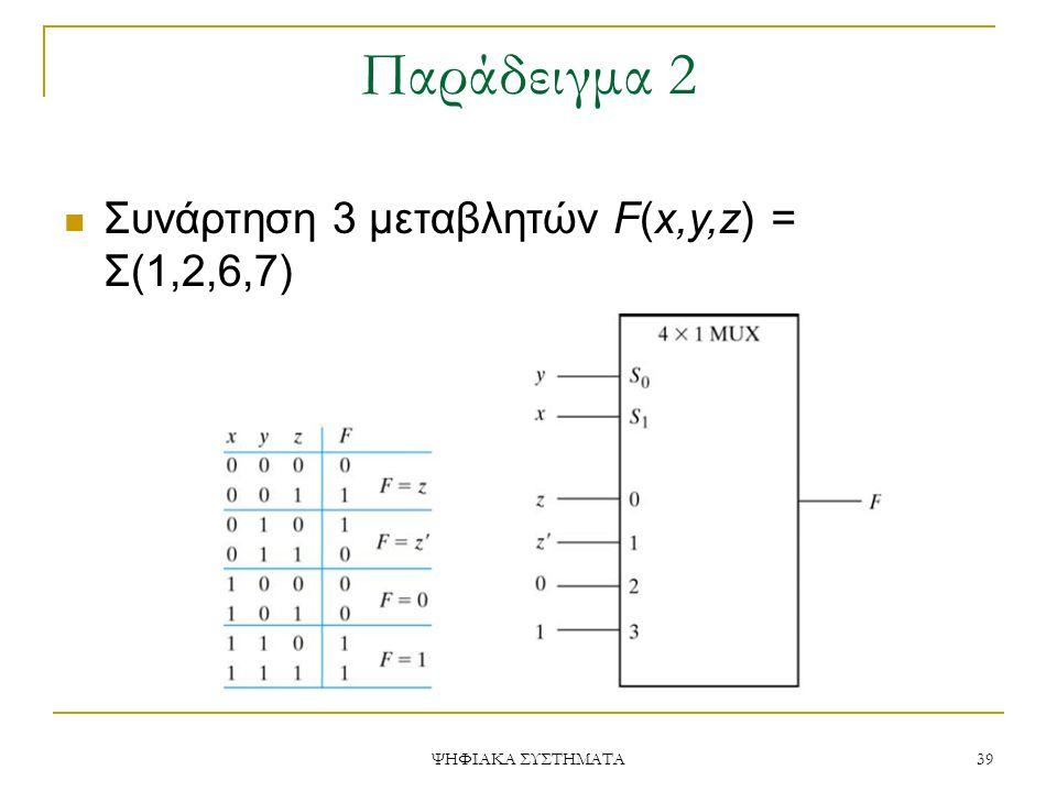 Παράδειγμα 2 Συνάρτηση 3 μεταβλητών F(x,y,z) = Σ(1,2,6,7)