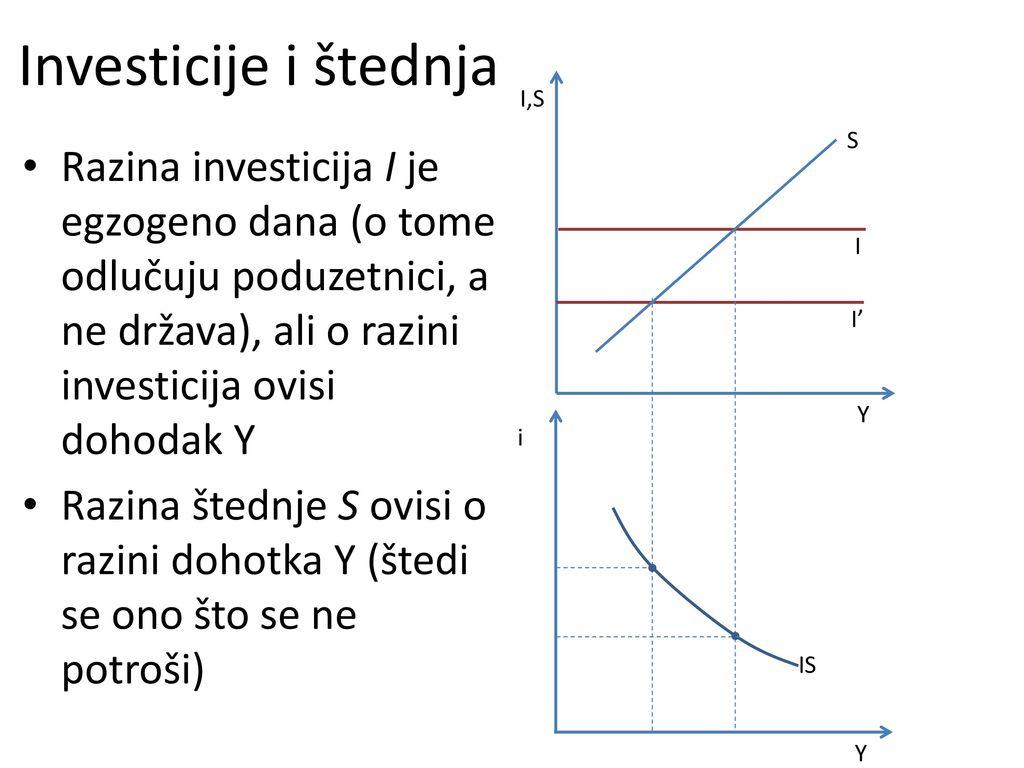 Investicije i štednja I,S. S.