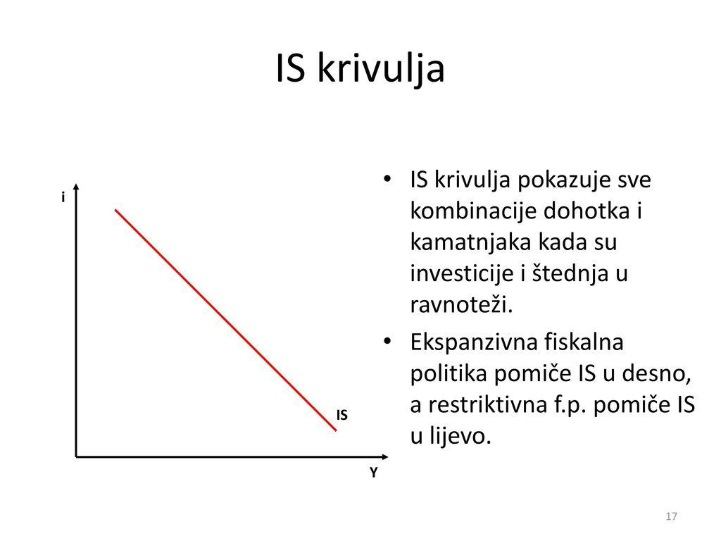 IS krivulja IS krivulja pokazuje sve kombinacije dohotka i kamatnjaka kada su investicije i štednja u ravnoteži.