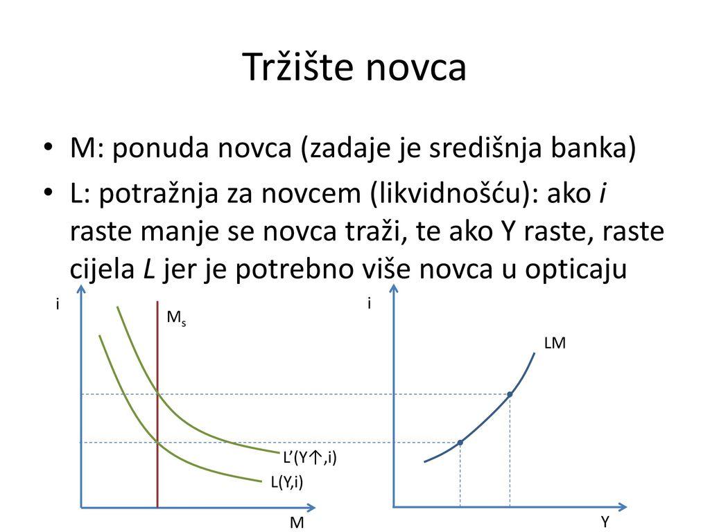 Tržište novca M: ponuda novca (zadaje je središnja banka)