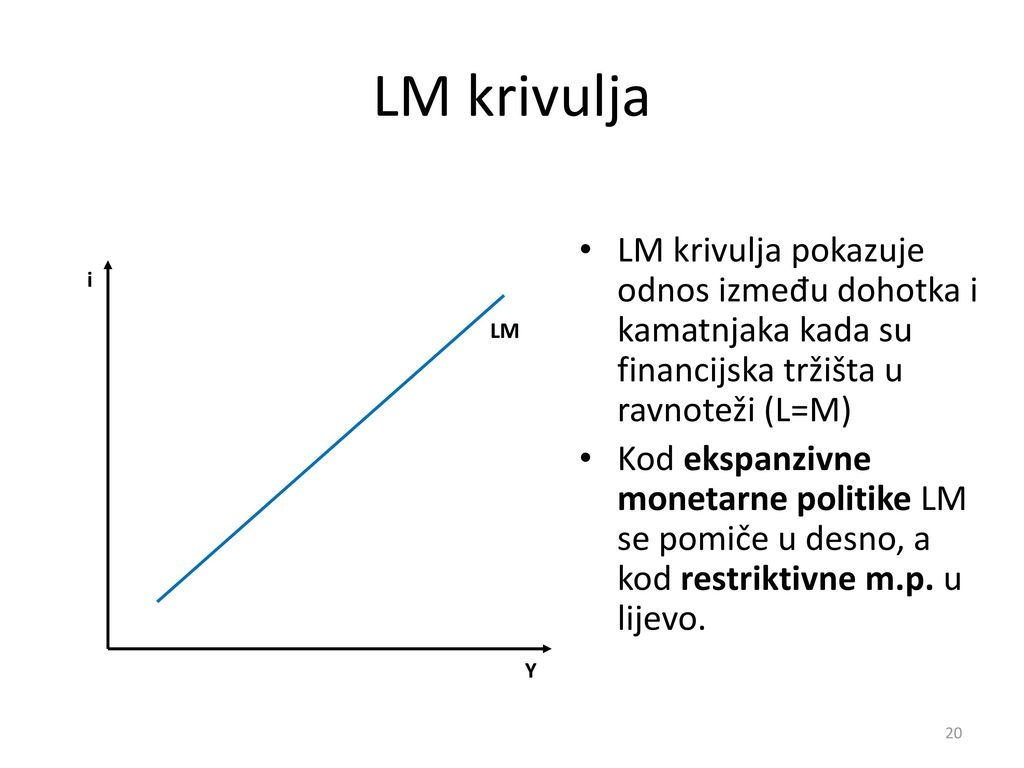 LM krivulja LM krivulja pokazuje odnos između dohotka i kamatnjaka kada su financijska tržišta u ravnoteži (L=M)