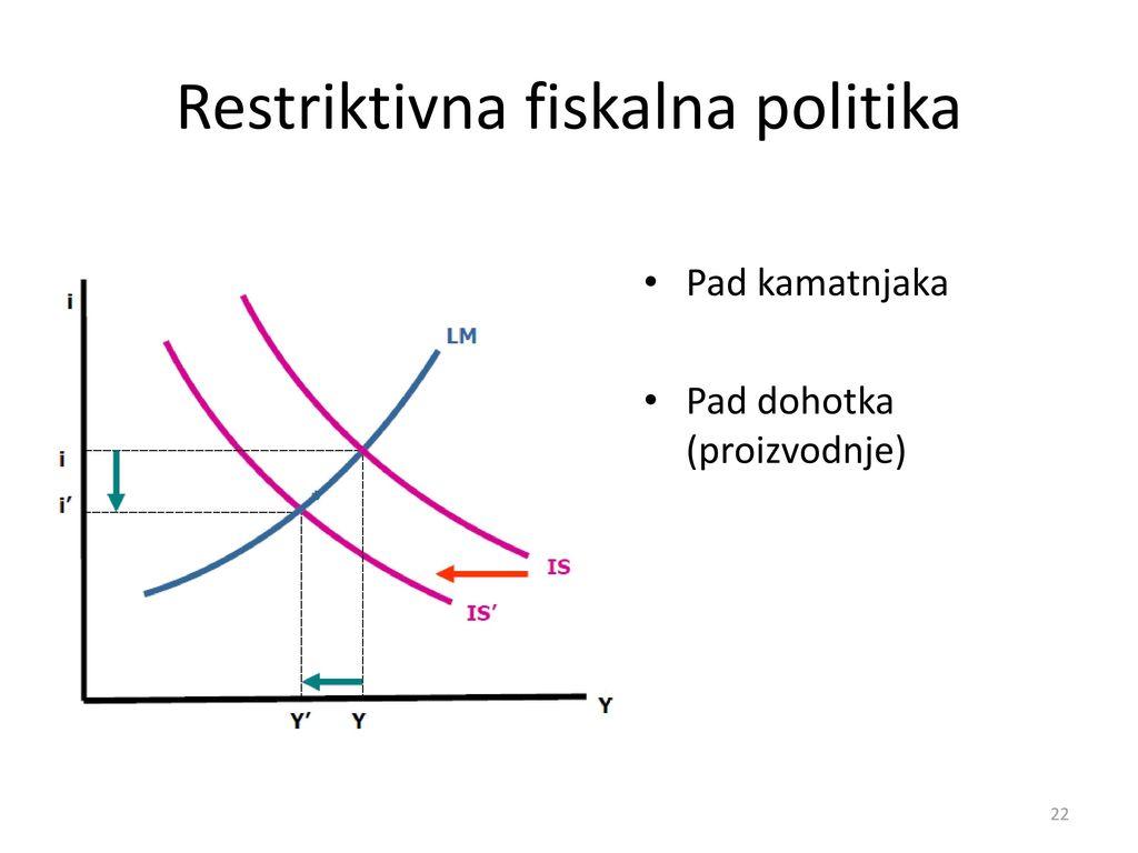 Restriktivna fiskalna politika