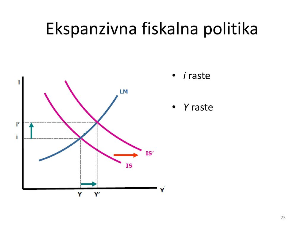 Ekspanzivna fiskalna politika