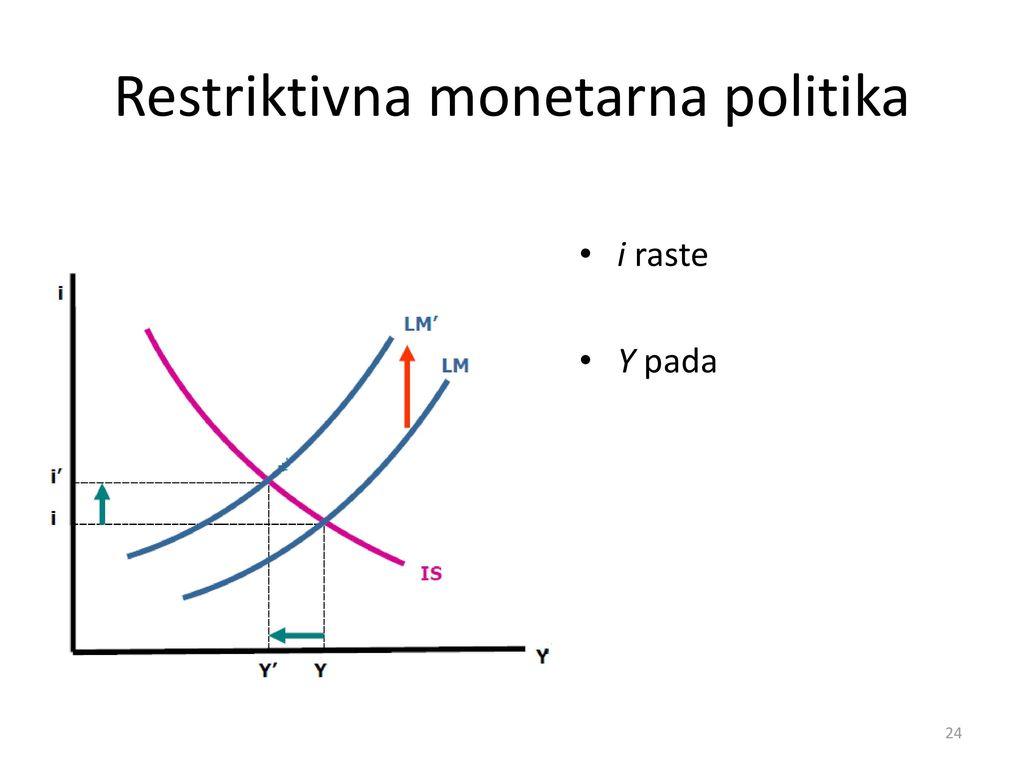 Restriktivna monetarna politika
