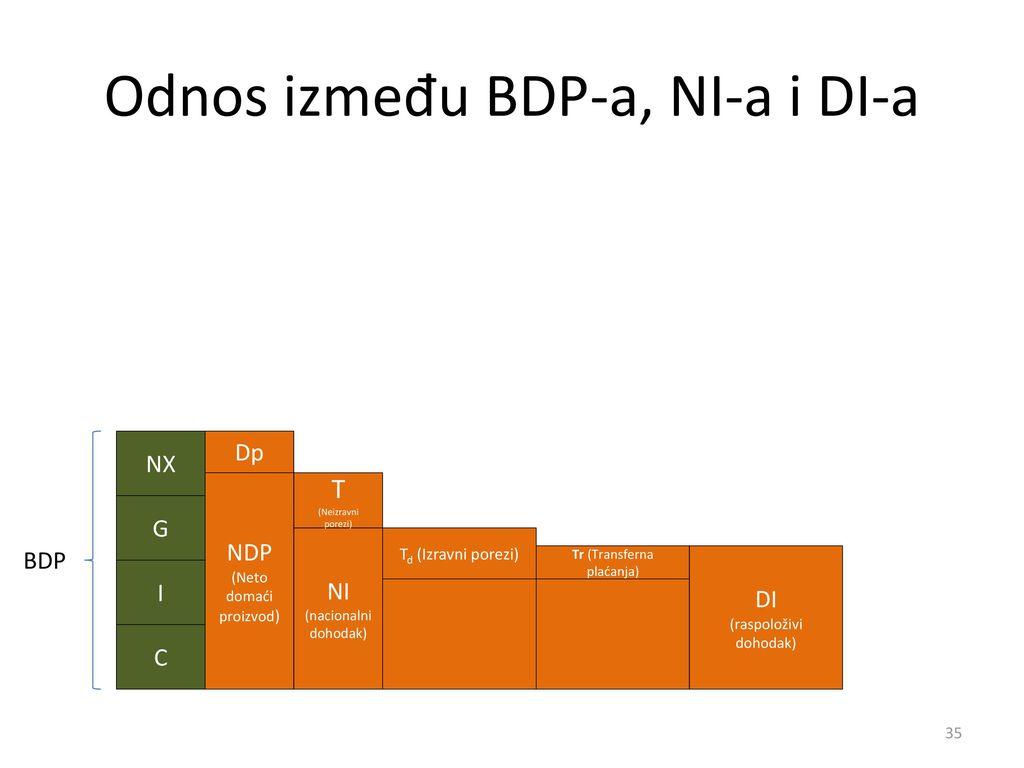 Odnos između BDP-a, NI-a i DI-a