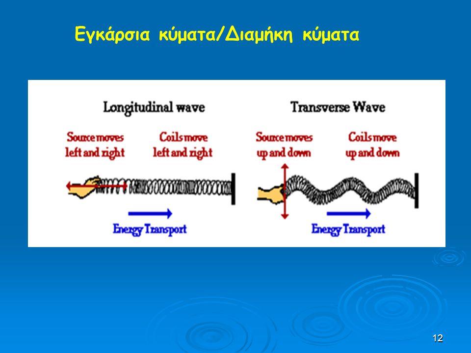 Εγκάρσια κύματα/Διαμήκη κύματα