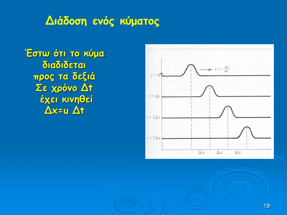 Διάδοση ενός κύματος Έστω ότι το κύμα διαδιδεται προς τα δεξιά
