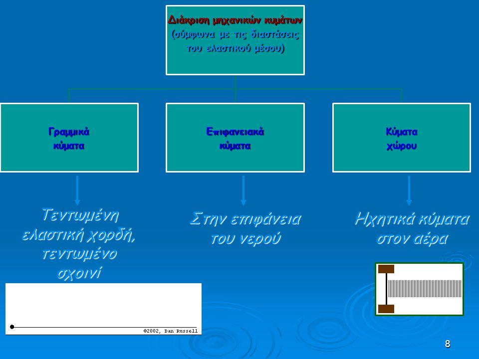 Διάκριση μηχανικών κυμάτων (σύμφωνα με τις διαστάσεις