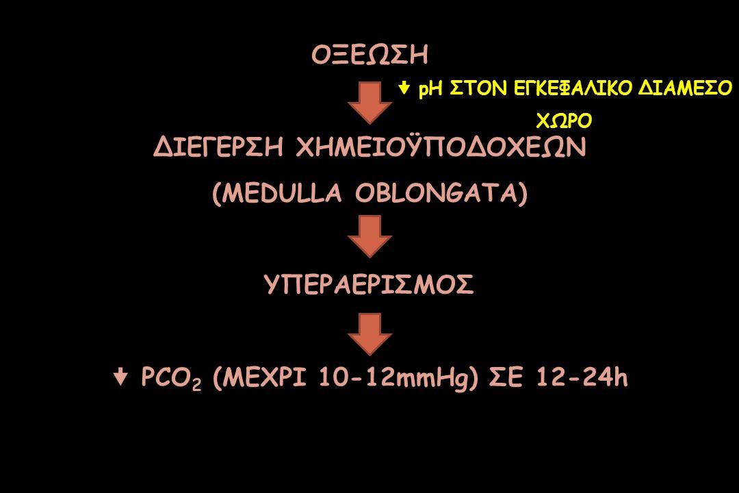 ΔΙΕΓΕΡΣΗ ΧΗΜΕΙΟΫΠΟΔΟΧΕΩΝ (MEDULLA OBLONGATA)
