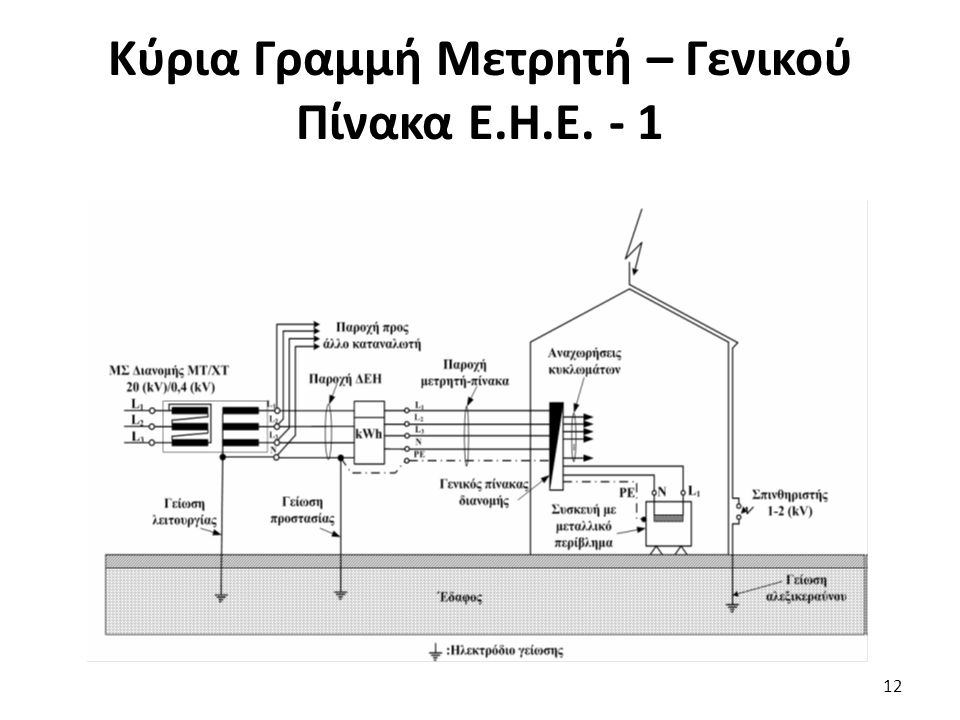Κύρια Γραμμή Μετρητή – Γενικού Πίνακα Ε.Η.Ε. - 1