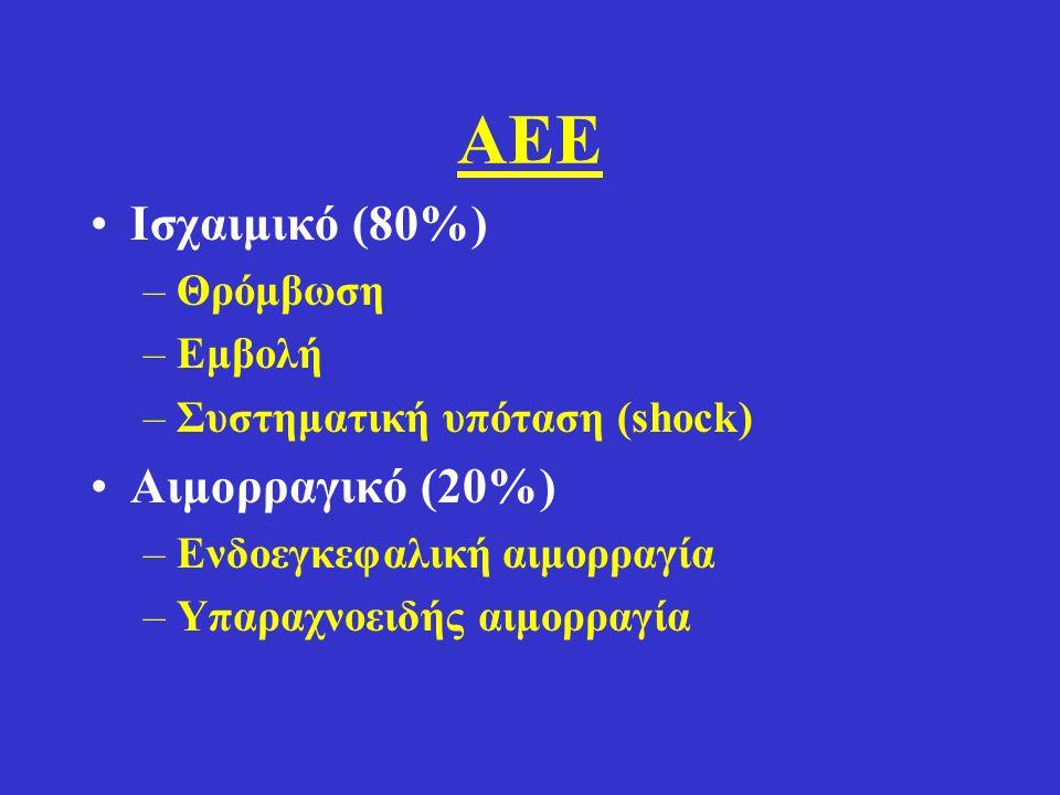 ΑΕΕ Ισχαιμικό (80%) Αιμορραγικό (20%) Θρόμβωση Εμβολή
