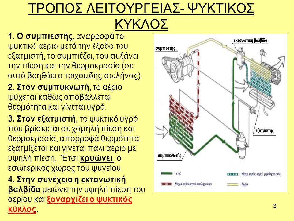 ΤΡΟΠΟΣ ΛΕΙΤΟΥΡΓΕΙΑΣ- ΨΥΚΤΙΚΟΣ ΚΥΚΛΟΣ