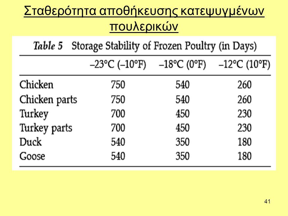 Σταθερότητα αποθήκευσης κατεψυγμένων πουλερικών