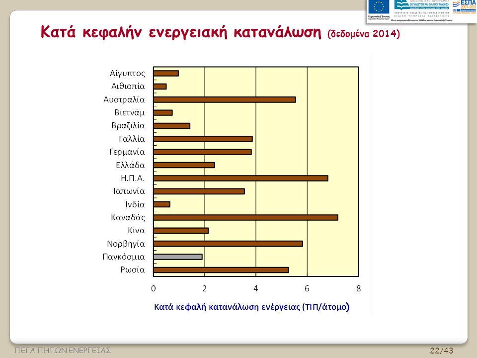 Κατά κεφαλήν ενεργειακή κατανάλωση (δεδομένα 2014)