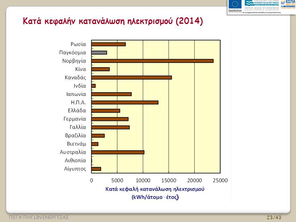 Κατά κεφαλήν κατανάλωση ηλεκτρισμού (2014)