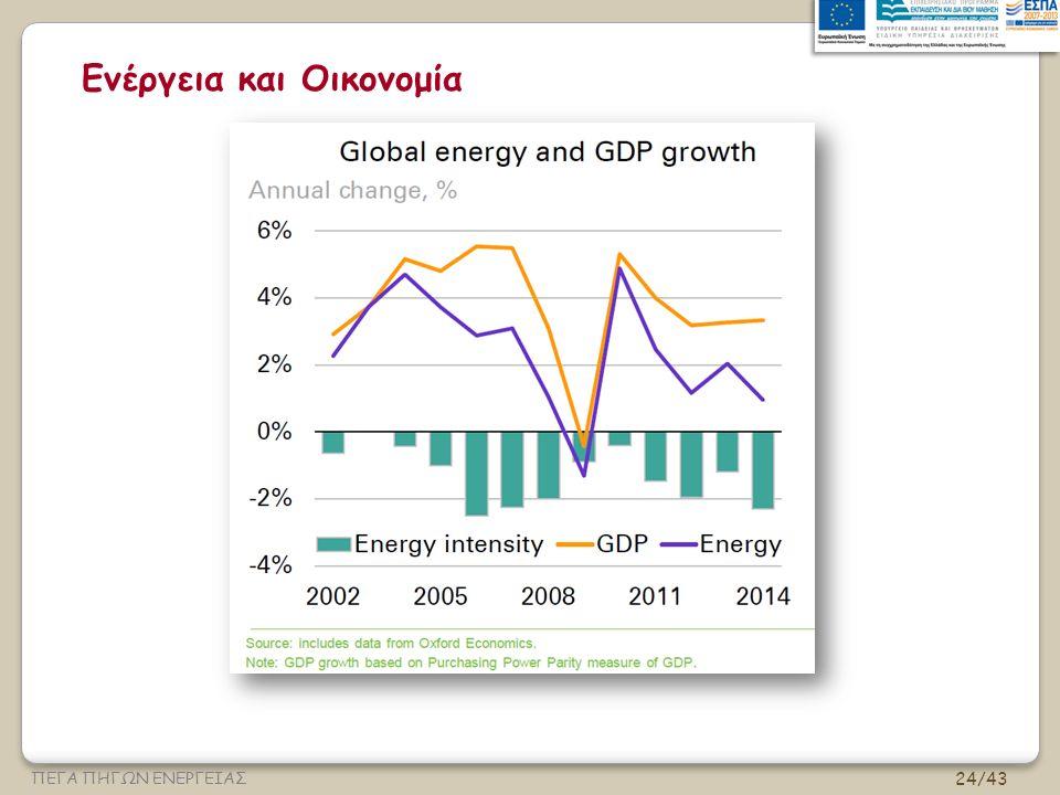 Ενέργεια και Οικονομία