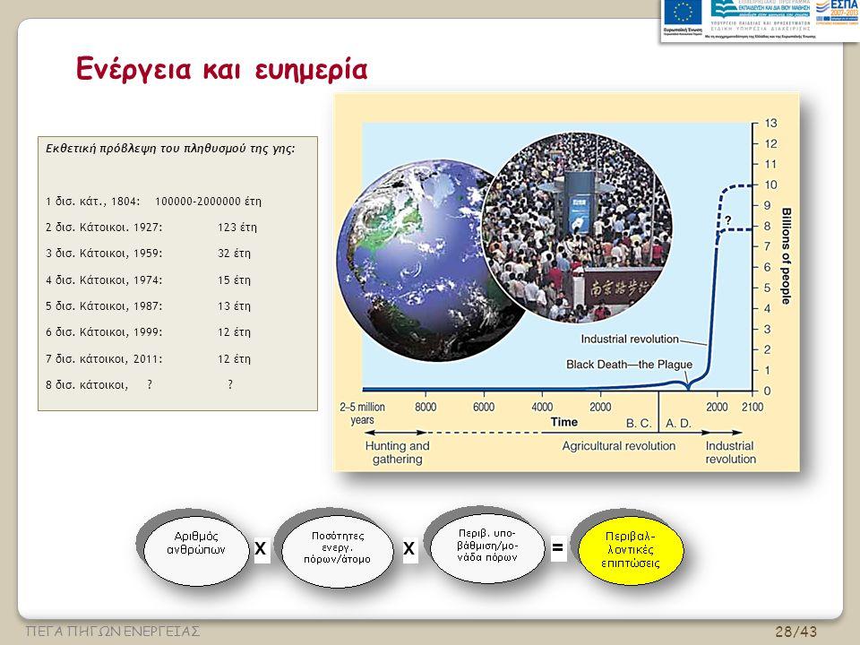Ενέργεια και ευημερία Εκθετική πρόβλεψη του πληθυσμού της γης: