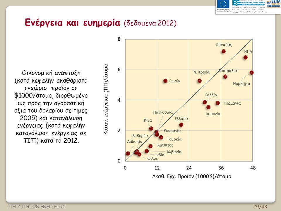 Ενέργεια και ευημερία (δεδομένα 2012)