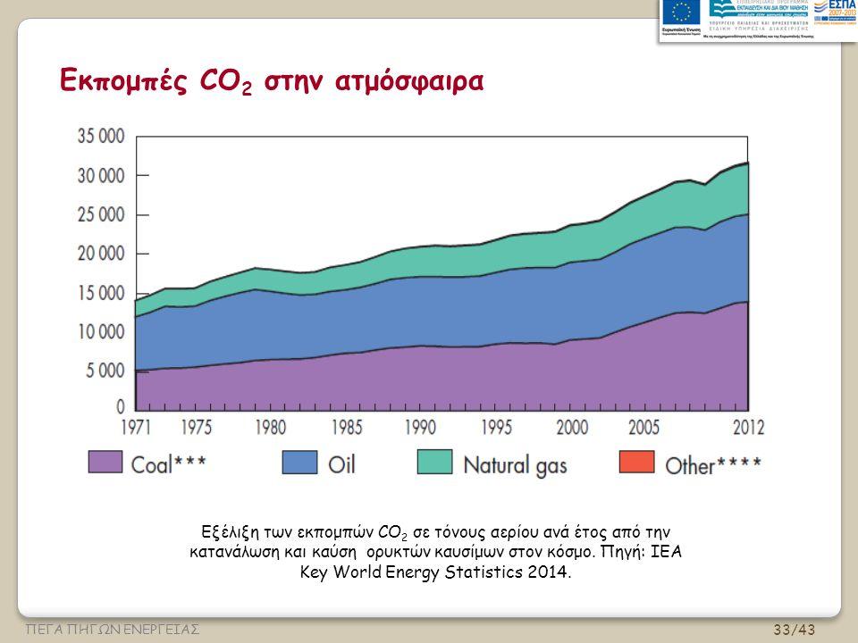 Εκπομπές CO2 στην ατμόσφαιρα