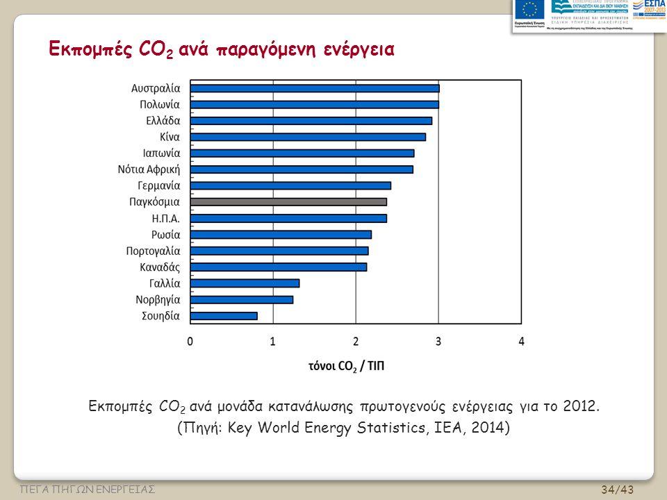 Εκπομπές CO2 ανά παραγόμενη ενέργεια