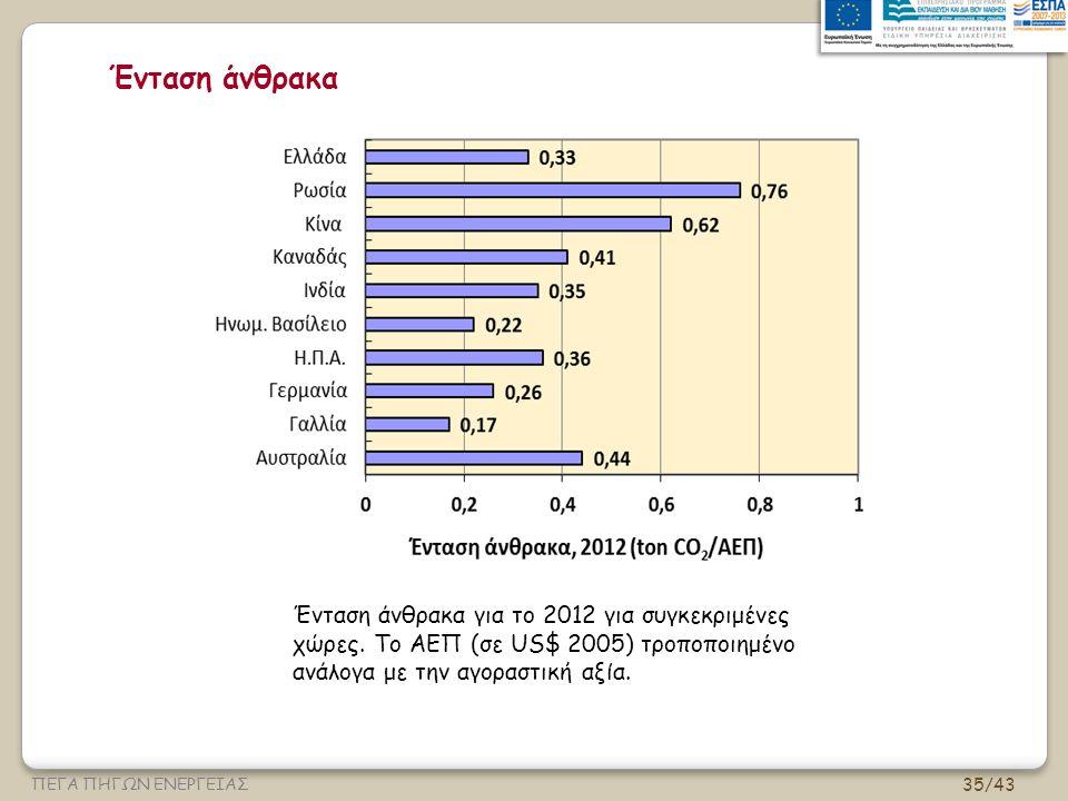 Ένταση άνθρακα Ένταση άνθρακα για το 2012 για συγκεκριμένες χώρες.