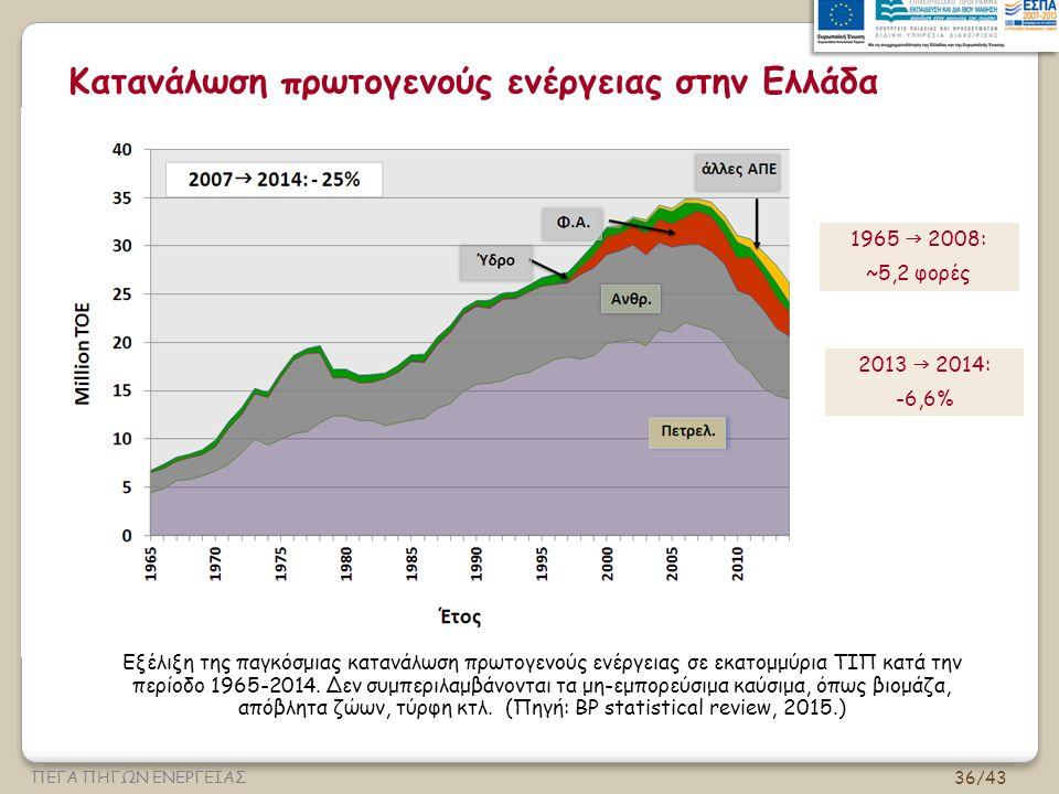 Κατανάλωση πρωτογενούς ενέργειας στην Ελλάδα