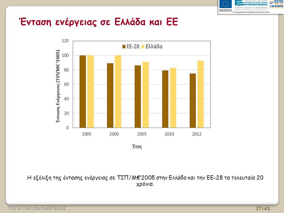 Ένταση ενέργειας σε Ελλάδα και ΕΕ