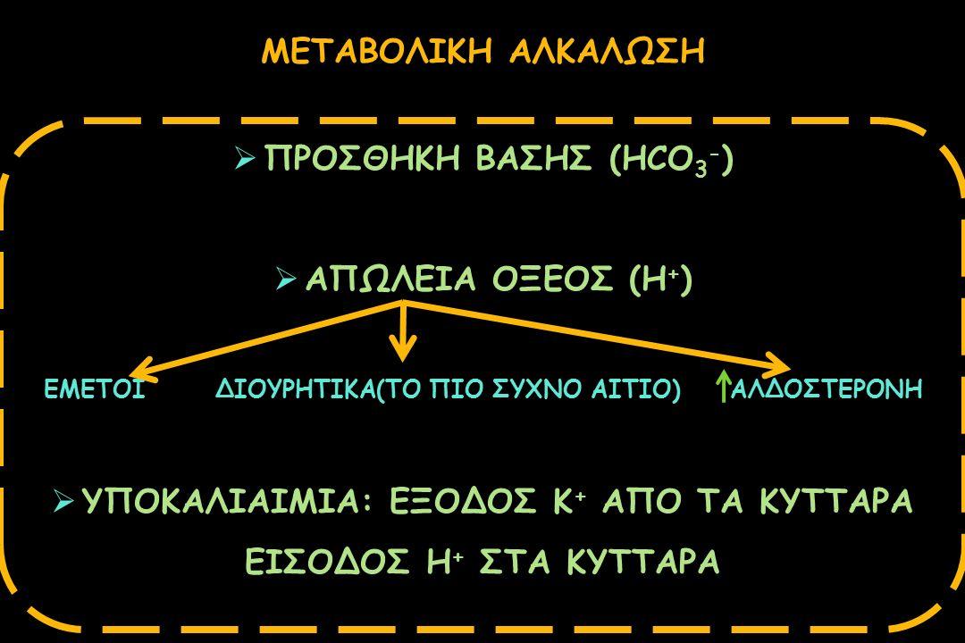 ΥΠΟΚΑΛΙΑΙΜΙΑ: ΕΞΟΔΟΣ Κ+ ΑΠΟ ΤΑ ΚΥΤΤΑΡΑ ΕΙΣΟΔΟΣ Η+ ΣΤΑ ΚΥΤΤΑΡΑ