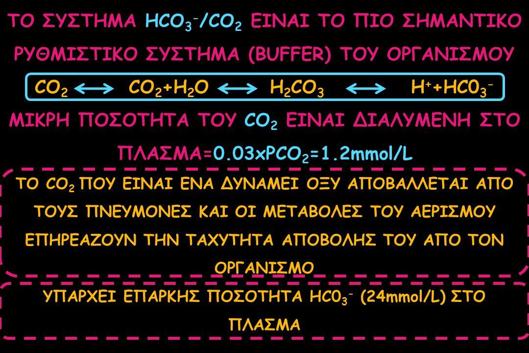 ΜΙΚΡΗ ΠΟΣΟΤΗΤΑ ΤΟΥ CO2 ΕΙΝΑΙ ΔΙΑΛΥΜΕΝΗ ΣΤΟ ΠΛΑΣΜΑ=0.03xPCO2=1.2mmol/L