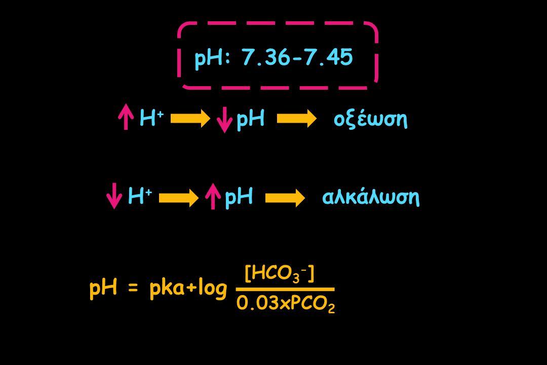 pH: 7.36-7.45 H+ pH οξέωση Η+ pH αλκάλωση pH = pka+log