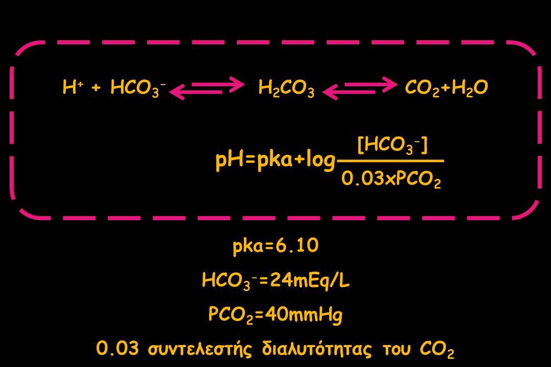 0.03 συντελεστής διαλυτότητας του CO2