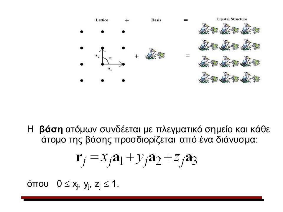 Η βάση ατόμων συνδέεται με πλεγματικό σημείο και κάθε άτομο της βάσης προσδιορίζεται από ένα διάνυσμα: