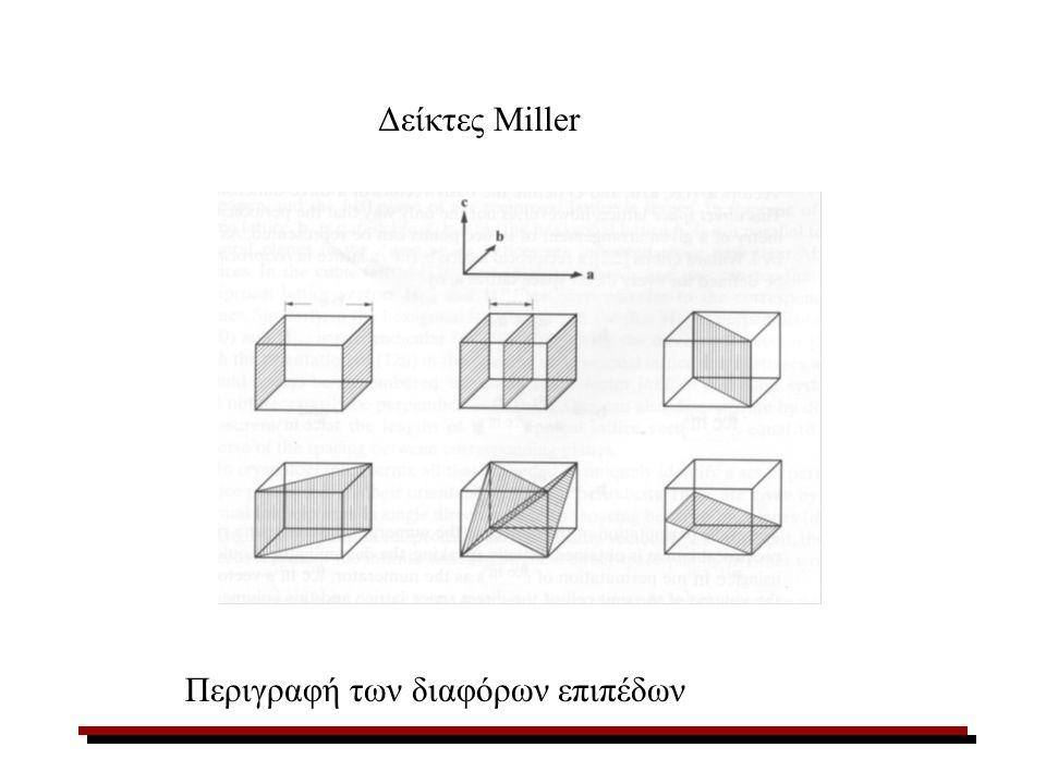 Δείκτες Miller Περιγραφή των διαφόρων επιπέδων