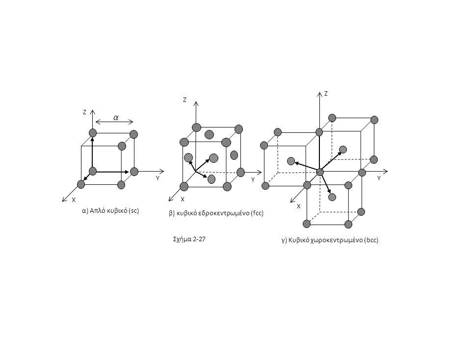 α Z Y X α) Απλό κυβικό (sc) β) κυβικό εδροκεντρωμένο (fcc) Σχήμα 2-27