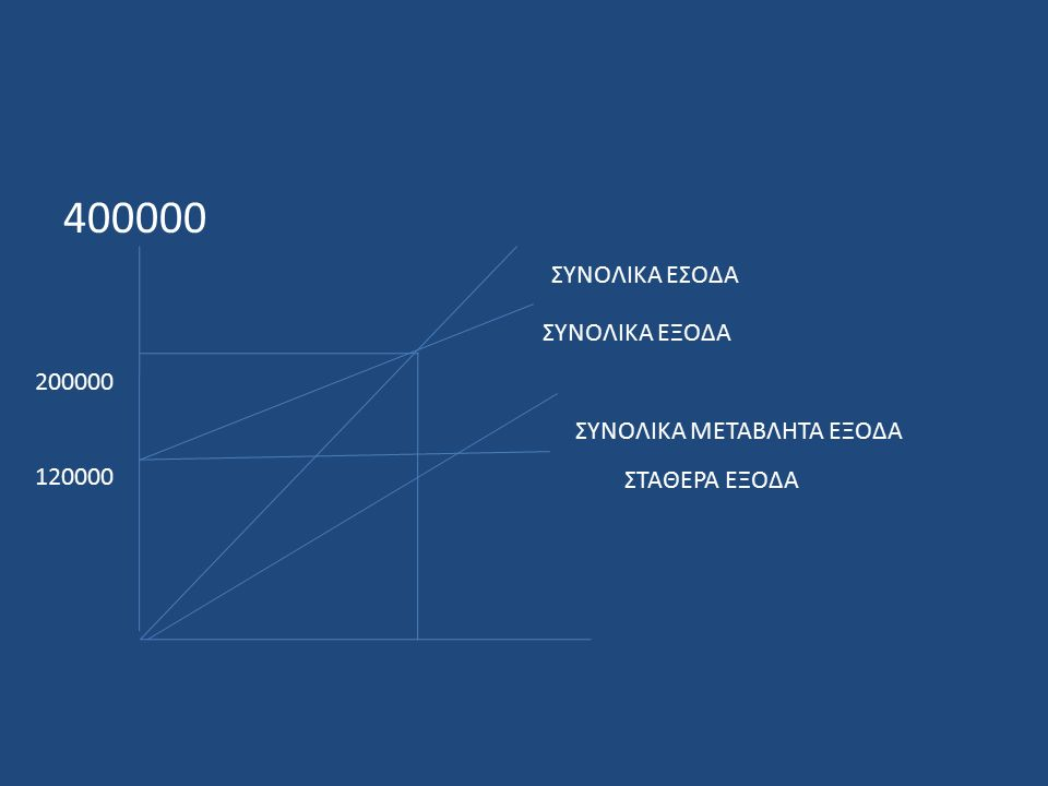 400000 ΣΥΝΟΛΙΚΑ ΕΣΟΔΑ ΣΥΝΟΛΙΚΑ ΕΞΟΔΑ 200000 120000