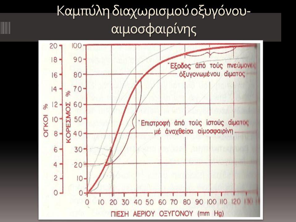 Καμπύλη διαχωρισμού οξυγόνου-αιμοσφαιρίνης