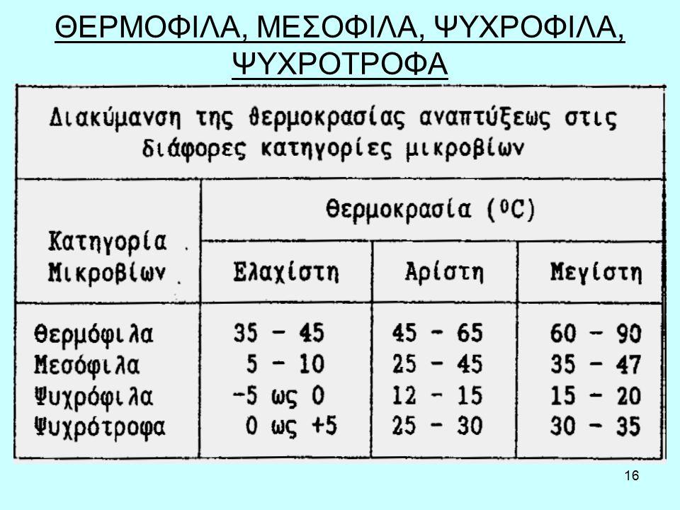 ΘΕΡΜΟΦΙΛΑ, ΜΕΣΟΦΙΛΑ, ΨΥΧΡΟΦΙΛΑ, ΨΥΧΡΟΤΡΟΦΑ