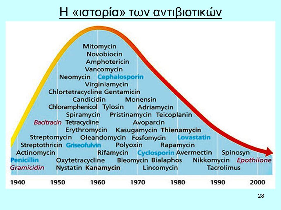Η «ιστορία» των αντιβιοτικών