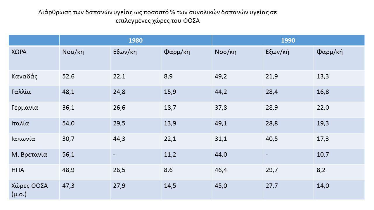 Διάρθρωση των δαπανών υγείας ως ποσοστό % των συνολικών δαπανών υγείας σε επιλεγμένες χώρες του ΟΟΣΑ