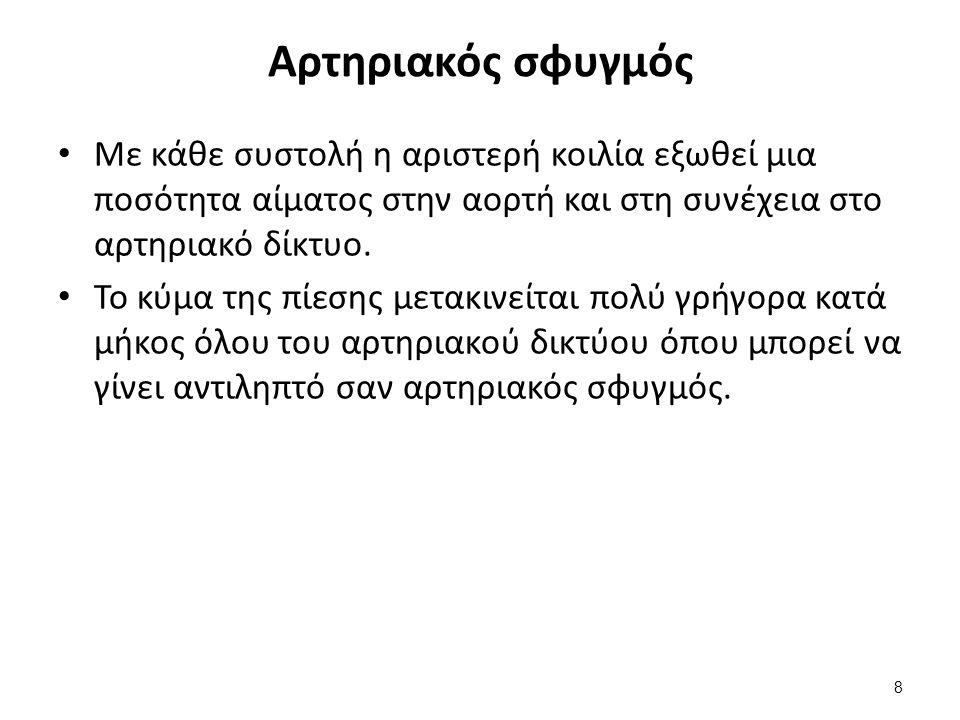 Αρτηρίες ψηλάφησης αρτηριακού σφυγμού (1/3)
