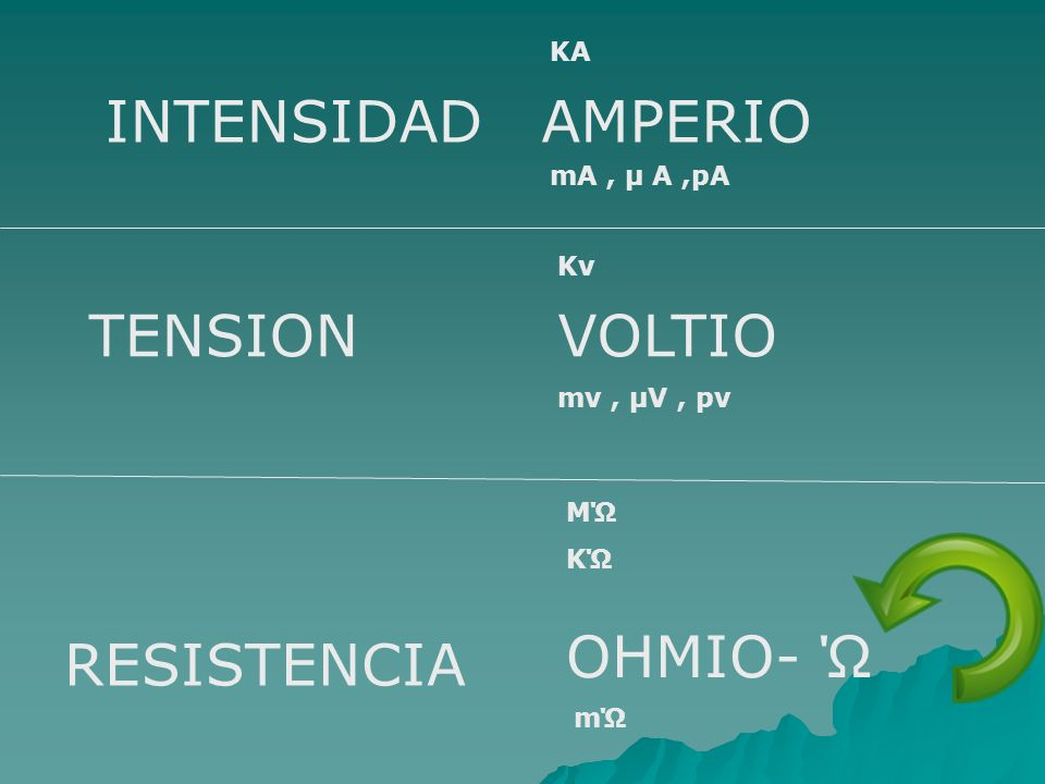 INTENSIDAD AMPERIO TENSION VOLTIO OHMIO- Ώ RESISTENCIA KA mA , µ A ,pA